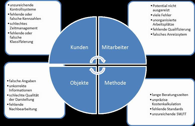 CRM Prozess