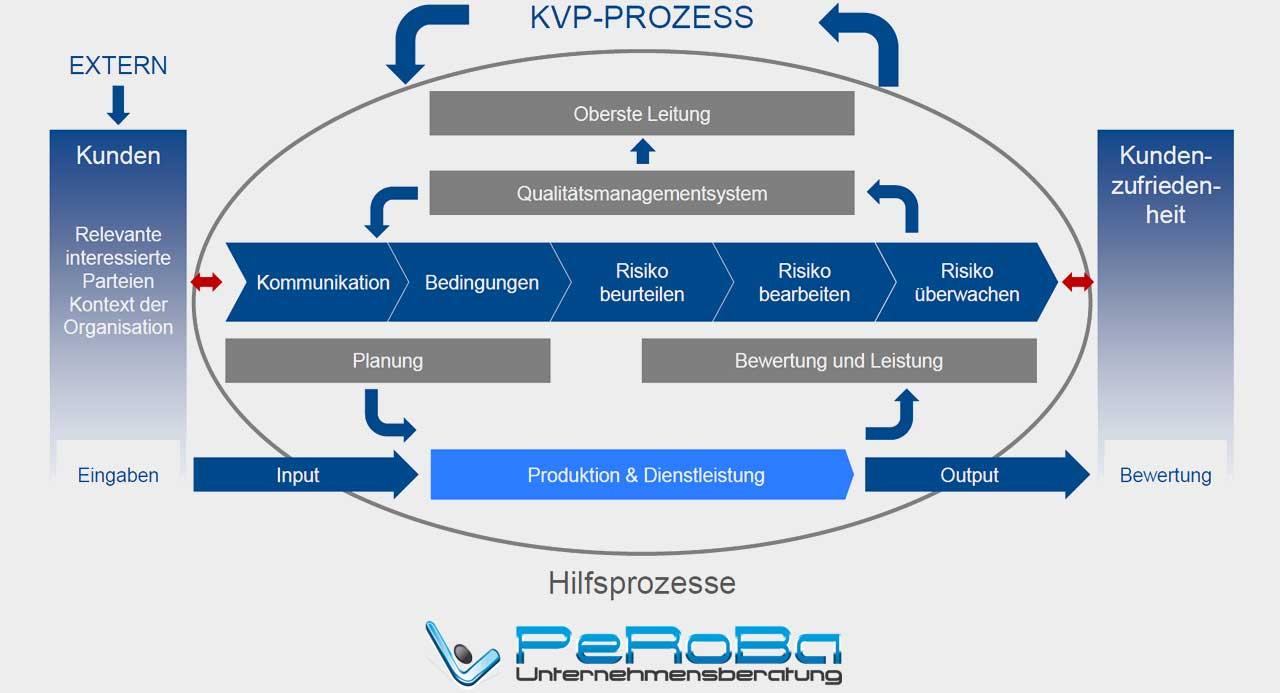 Prozess Qualitätsmanagement