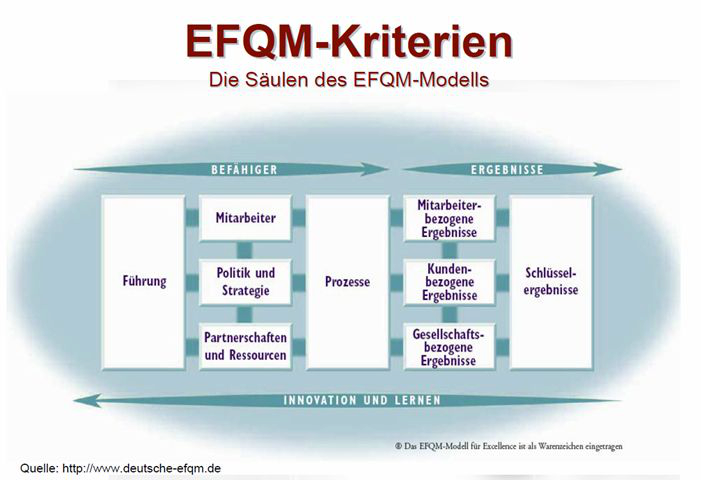 QM Beratung - EFQM Kriterien