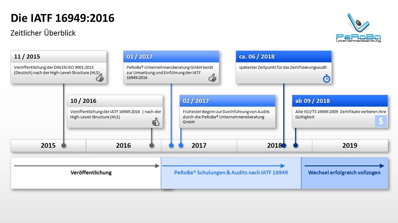 Die IATF 16949:2016 – Zeitlicher Überblick